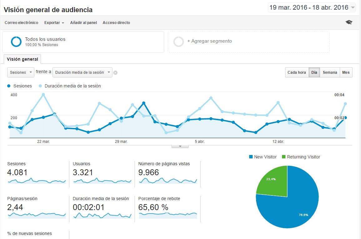 Consultoría marketing - Analítica web - Equiza Comunicación - Logroño - La Rioja